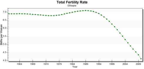 Fertility rates through 2009