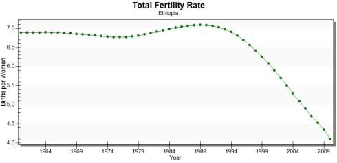 Fertility rates through 2009